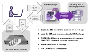 SIM Recharge overview