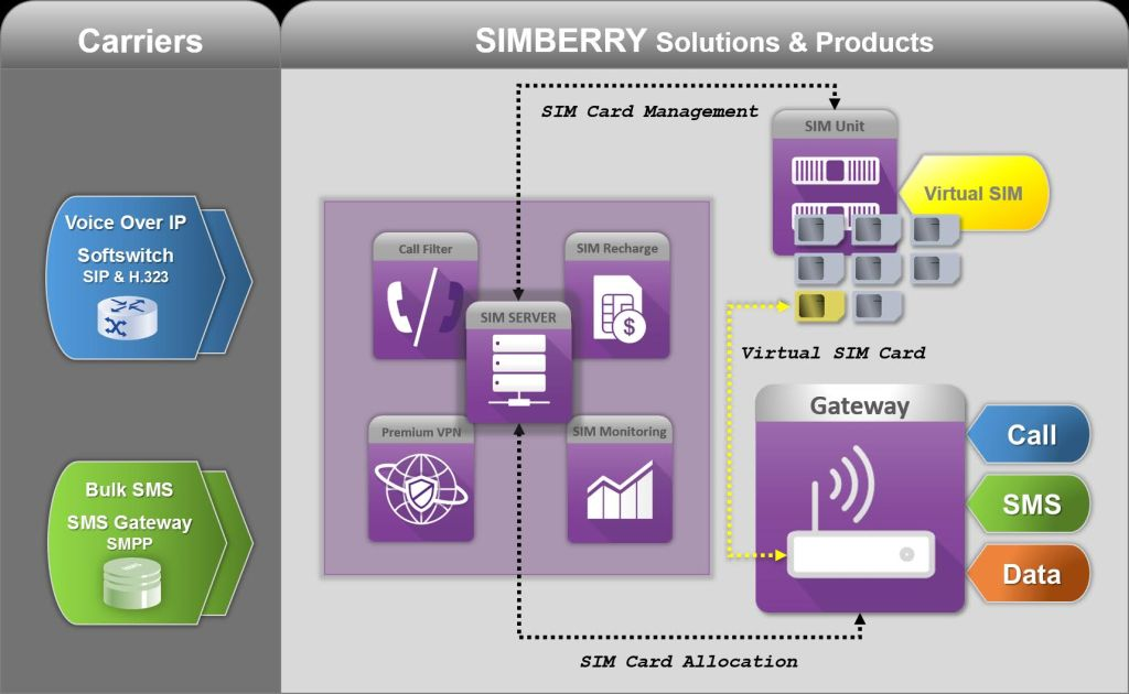 SIMBERRY Solutions and Products